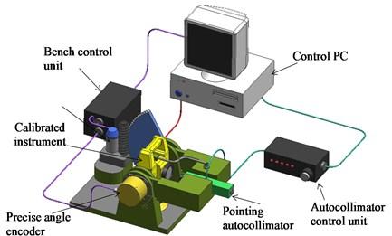 Arrangement of instrumentation for calibration of vertical angle measures of geodetic instruments