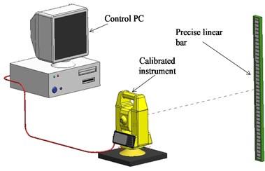 Arrangement for calibration of vertical angle measures implementing trigonometric methods