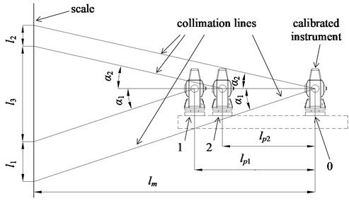 Determination of the distance from calibrated instrument to the reference measure; 0–instrument calibration position, 1, 2 – subsidiary calibrated instrument position used for distance determination