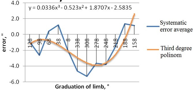 Approximated polynomial function