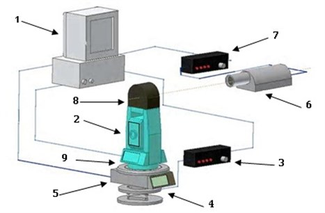 Equipment composition: 1 – PC, 2 – geodetic instrument, 3 – motor control unit, 4 – motor drive,  5 – angle encoder, 6 – autocollimator, 7 – autocollimator control unit, 8 – reflecting mirror, 9 – rotary table