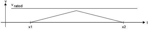Triangular ramp