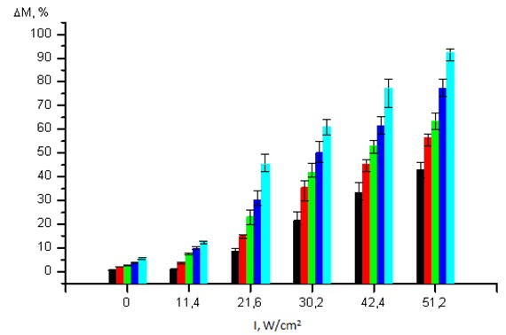 Dependence of fibrin clot mass reduction values (ΔM, %) on the intensity of exposure to US (I,W/cm2) for a duration of 1 min (), 2 min (), 3 min (), 4 min () and 10 min (). Value of 0 intensity corresponds to mechanical impact