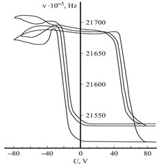 The current-voltage characteristics obtained in three arbitrary points of the sample