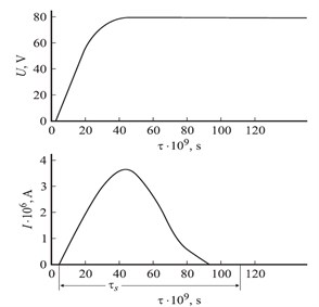 Time dependences applied  electric voltage U and current I