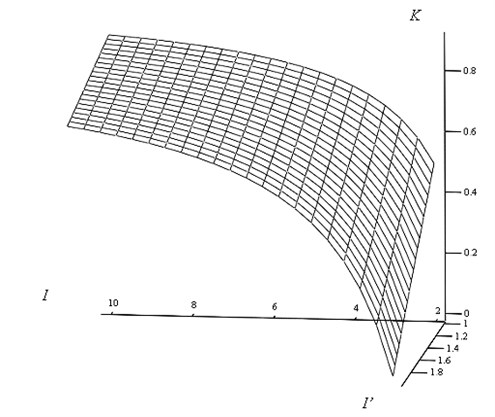 The illustration of the coefficients K showing the relative quantity of information  gained from additional measurements