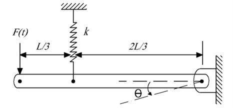 The physical model of nonlinear equation
