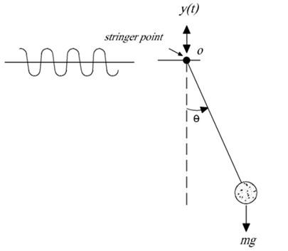 Pendulum with harmonic stringer point: y(t)=Ycosω0t