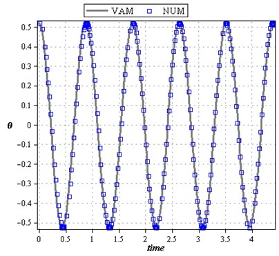 Comparison of analytical solution of θ based on time with the numerical solution for cases: a) L=0.5m, m=20kg, k=800N/m, F0=1N, ω0=2rad/sec, A=π/6, b) L=1m, m=10kg, k=1200N/m, F0=1N, ω0=2rad/sec, A=π/3
