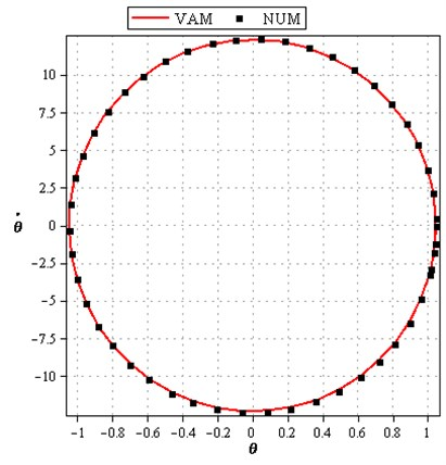 Comparison of phase plan of the analytical solution with the numerical solution for cases: a) L=0.5m, m=20kg, k=800N/m, F0=1N, ω0=2rad/sec, A=π/6, b) L=1m, m=10kg, k=1200N/m, F0=1N, ω0=2rad/sec, A=π/3