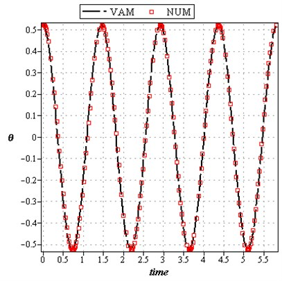Comparison of analytical solution of θt based on time with the numerical solution: a)L=0.5m, ω0=1rad/sec, Y=0.25m, g=9.81m/s2, A=π/6, b)L=1m, ω0=1rad/sec, Y=0.5m, g=9.81m/s2, A=π/4