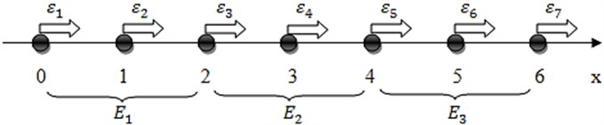 The illustrative example comprising 3 quadratic finite elements
