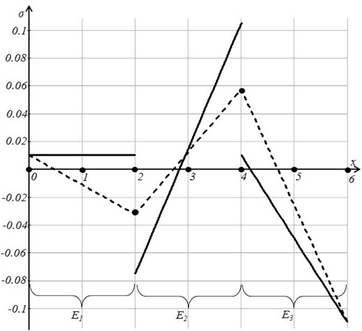 Discontinuous theoretical stress field (the solid line)  and the regularized stress field (the dashed line)