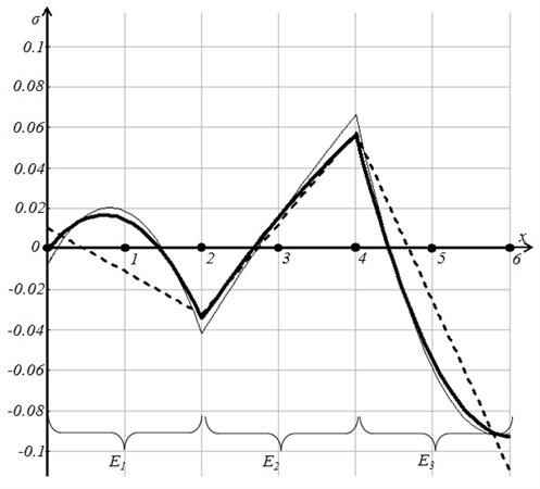 The smoothed field of stresses at λ=0 (the thin solid line)  and at λ=0.032 (the thick solid line) shown together with the regularized field (the dashed line)