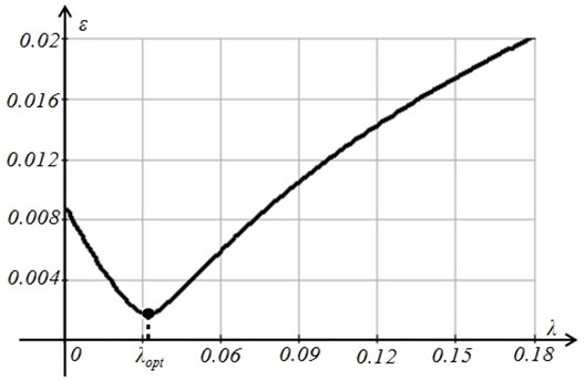 Minimation of the residual R with respect to the smoothing parameter λ