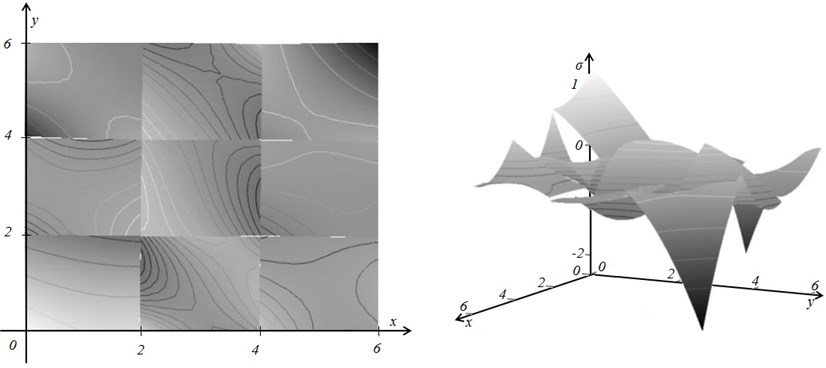 The theoretical field of stresses is continuous in the domain of each finite element,  but is discontinuous at inter-element boundaries