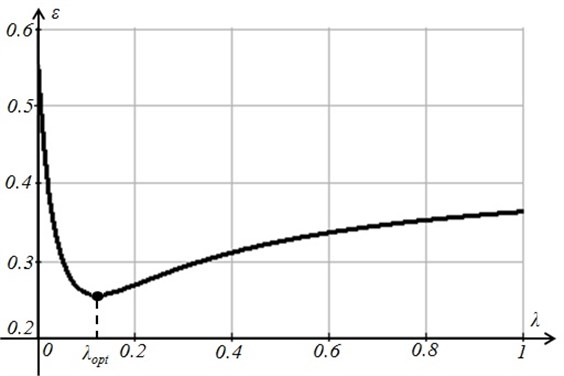 The minimal value of the residual R is reached at λopt=0.124