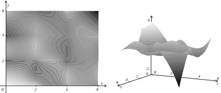 The smoothed fields of stresses at λ=0 (part a) and λopt=0.124 (part b)
