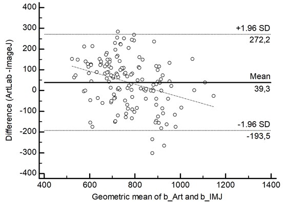 Bland-Altman plot of carotid intima-media thickness differences,  measured by ArtLab system and ImageJ software. The dotted line represents systematic error