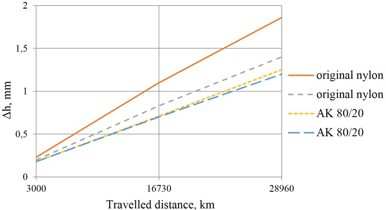 The size of the abrasion of bushings according to the travelled distance
