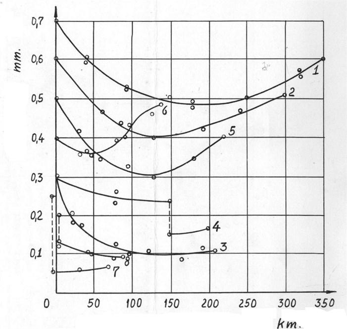 Data from slide bearings tests
