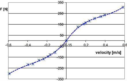 Damping characteristic: a) Citroen BX strut, b) Citroen C5 strut