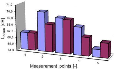 Global estimators of sound level