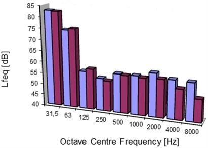 Octave analysis of sound level