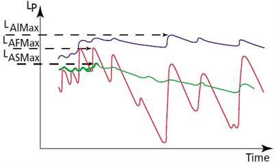 Interpretation of some sound level estimators