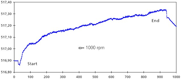 Sample course of temperature changes during the operation of the bearing [6];  (axis x – time, sec; axis y – resistance, Ohm)