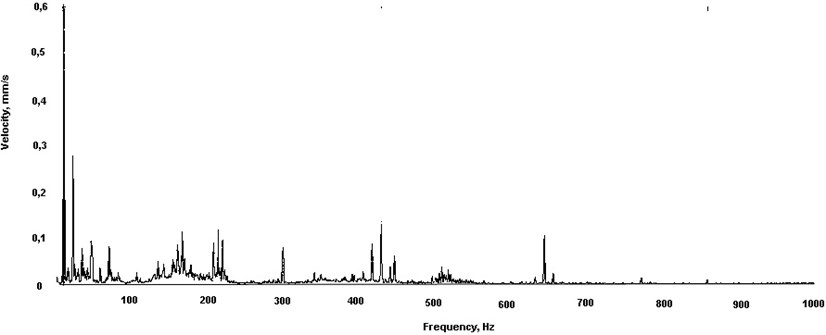 A sample frequency spectrum of vibrations of the drive shaft of an actual gear transmission