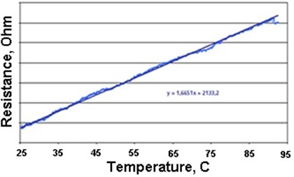 Characteristics of the dependence of:  a) the force acting on the bearing surface and b) the temperature on the resistance [6]
