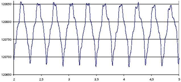 Sample course of the force acting on the race of a rolling bearing [6];  (axis x – time, sec; axis y – resistance, Ohm)