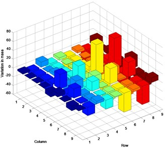Inconsistency between estimated and actual parameter matrices: a) stiffness variation in Case1,  b) mass variation in Case1, c) stiffness variation in Case2, d) mass variation in Case2,  e) stiffness variation in Case3, f) mass variation in Case3