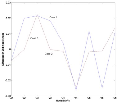 Difference between the estimated and actual normalized mode shape: a) Case1, b) Case2, c) Case3