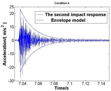 The second impact and the envelope model