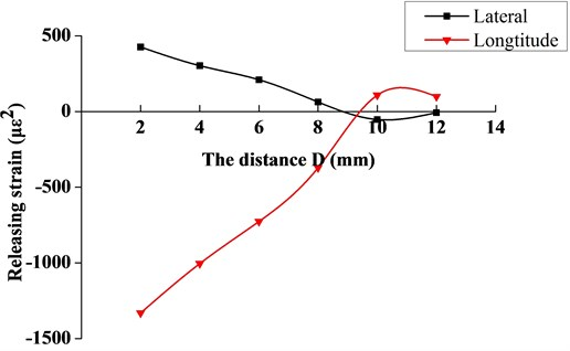 The variation curve of release strain