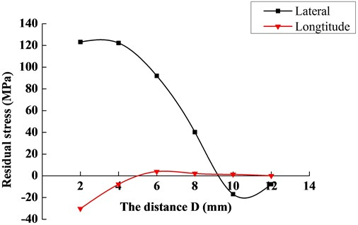 The variation curve of residual stress