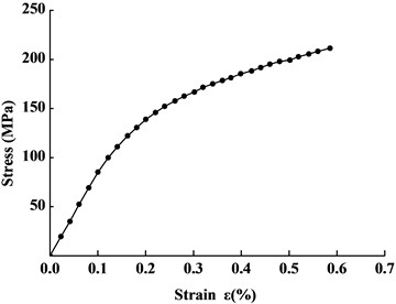 The curve of macro stress in relation to  strain of the joint