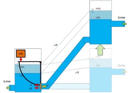 Laboratory experimental setup for testing flap gate