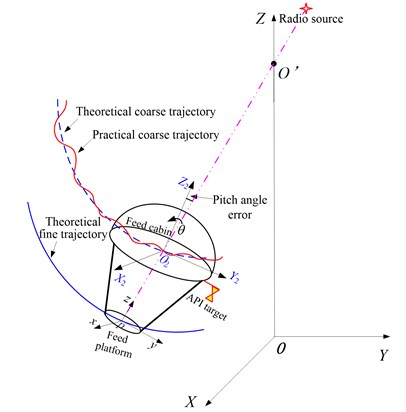 Trajectory of the macro-micro parallel manipulator system
