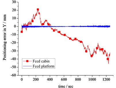 Positioning error of the feed cabin and platform in X (a) and Y (b) directions