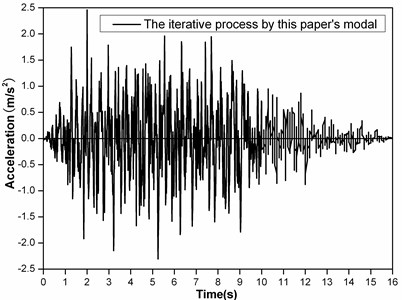 The artificial seismic waves generated by this paper's method