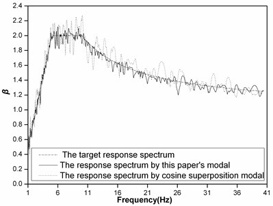 The response spectrums of artificial seismic waves generated by the conventional method