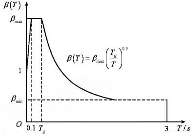 The target response spectrum SaT(ωk)