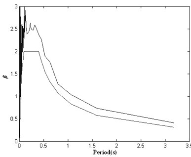 Response spectrum of initial artificial seismic wave generated by conventional method of cosine superposition compared with the target response spectrum
