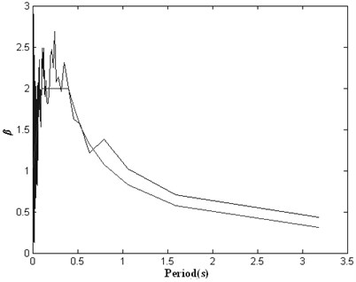Response spectrum of initial artificial seismic wave generated by wavelet base (db1) method compared with the target response spectrum