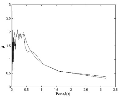 Response spectrum of initial artificial seismic wave generated by wavelet base (db4) method compared with the target response spectrum