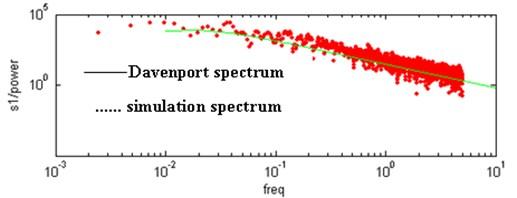 Contrast of horizontal velocity power spectrum and Davenport spectrum