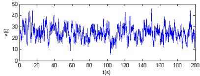 Vertical wind velocity time-history curves of nodes 3 and 4